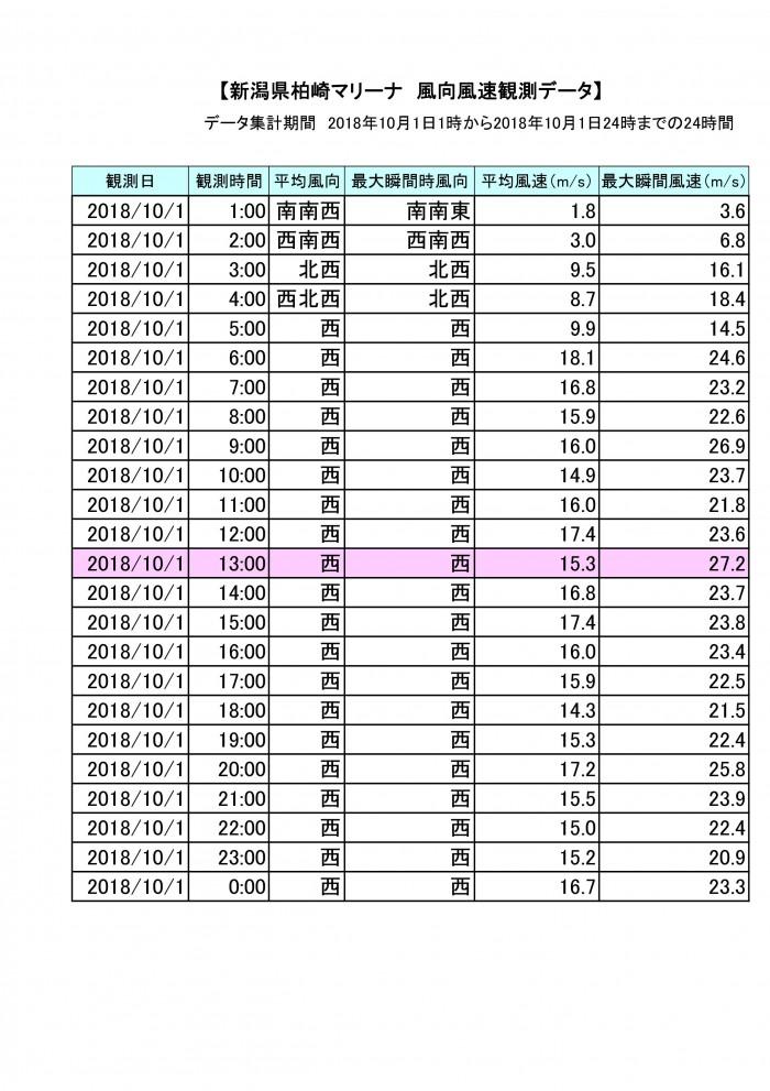 20181001風向風速計データ一覧